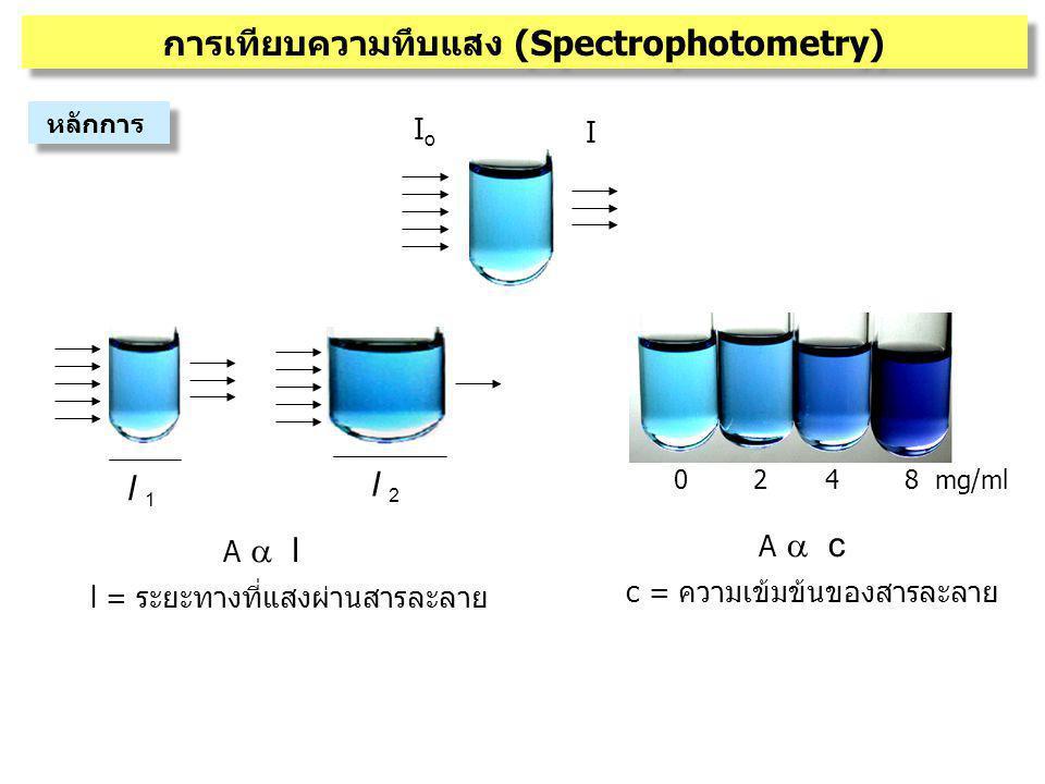IoIo I 0 2 4 8 mg/ml A  c c = ความเข้มข้นของสารละลาย A  l l = ระยะทางที่แสงผ่านสารละลาย l 1l 1 l 2l 2 การเทียบความทึบแสง (Spectrophotometry) ห