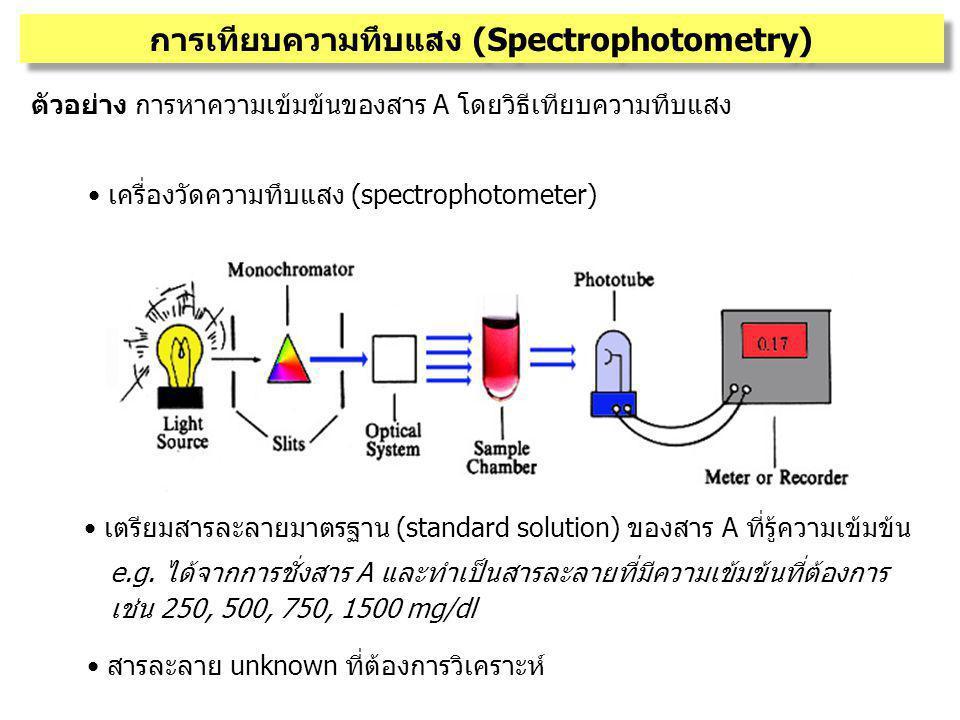 การเทียบความทึบแสง (Spectrophotometry) ตัวอย่าง การหาความเข้มข้นของสาร A โดยวิธีเทียบความทึบแสง เตรียมสารละลายมาตรฐาน (standard solution) ของสาร A ที่