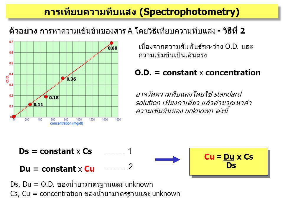 การเทียบความทึบแสง (Spectrophotometry) ตัวอย่าง การหาความเข้มข้นของสาร A โดยวิธีเทียบความทึบแสง - วิธีที่ 2 เนื่องจากความสัมพันธ์ระหว่าง O.D. และ ความ