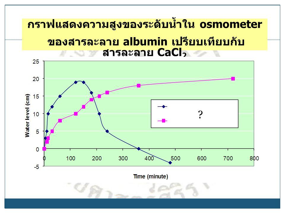 กราฟแสดงความสูงของระดับน้ำใน osmometer ของสารละลาย albumin เปรียบเทียบกับ สารละลาย CaCl 2 ?