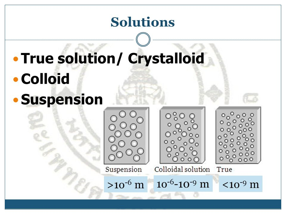 Solutions True solution/ Crystalloid Colloid Suspension >1o -6 m 1o -6 -10 -9 m <1o -9 m