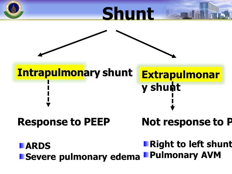 Intrapulmonary shunt Extrapulmonar y shunt Response to PEEPNot response to PEEP ARDS Severe pulmonary edema Right to left shunt Pulmonary AVM Shunt