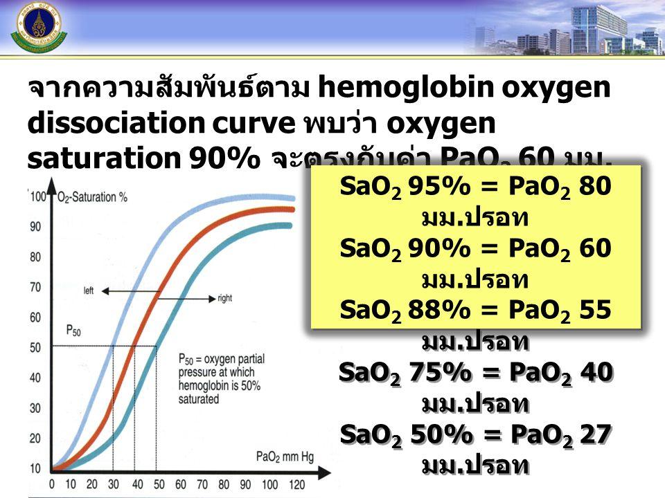 จากความสัมพันธ์ตาม hemoglobin oxygen dissociation curve พบว่า oxygen saturation 90% จะตรงกับค่า PaO 2 60 มม. ปรอท SaO 2 95% = PaO 2 80 มม. ปรอท SaO 2
