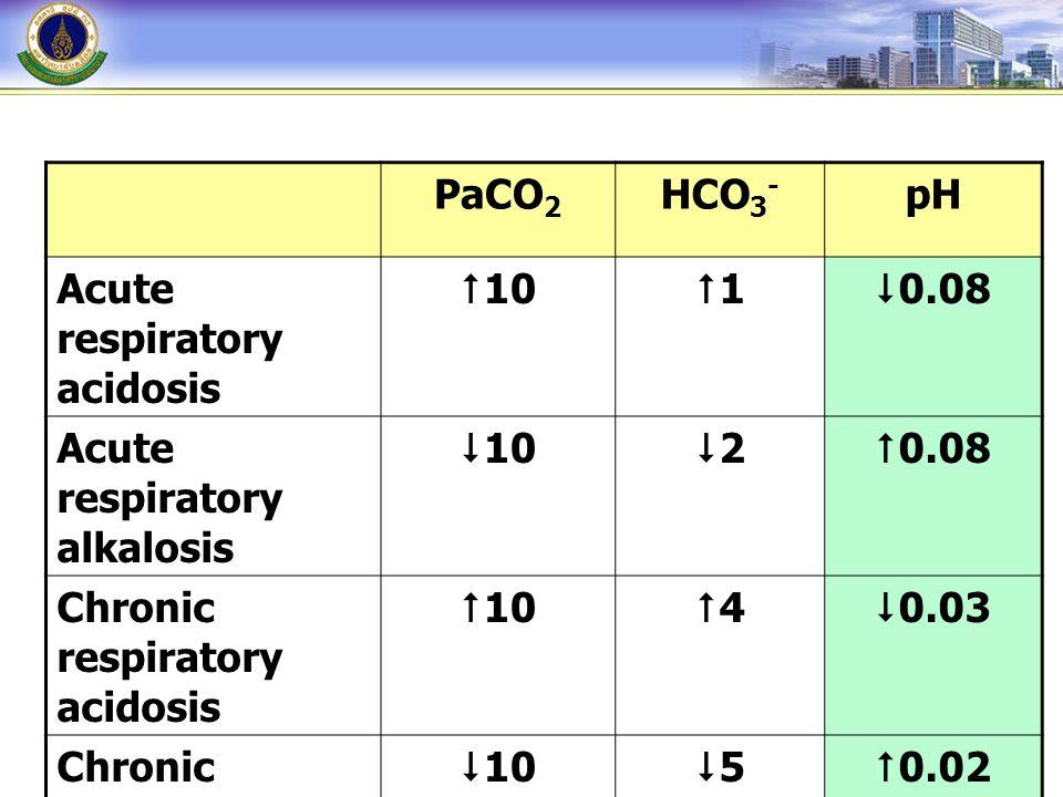 PaCO 2 HCO 3 - pH Acute respiratory acidosis  10 11  0.08 Acute respiratory alkalosis  10 22  0.08 Chronic respiratory acidosis  10 44  0.