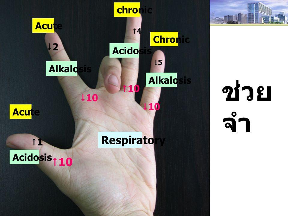 Acute chronic Chronic Respiratory Acidosis Alkalosis Acidosis Alkalosis 11 22 44 55 ช่วย จำ  10  10  10  10