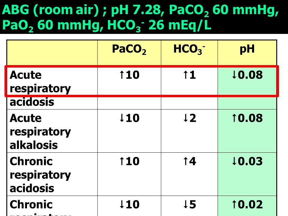 ABG (room air) ; pH 7.28, PaCO 2 60 mmHg, PaO 2 60 mmHg, HCO 3 - 26 mEq/L PaCO 2 HCO 3 - pH Acute respiratory acidosis  10 11  0.08 Acute respiratory alkalosis  10 22  0.08 Chronic respiratory acidosis  10 44  0.03 Chronic respiratory alkalosis  10 55  0.02