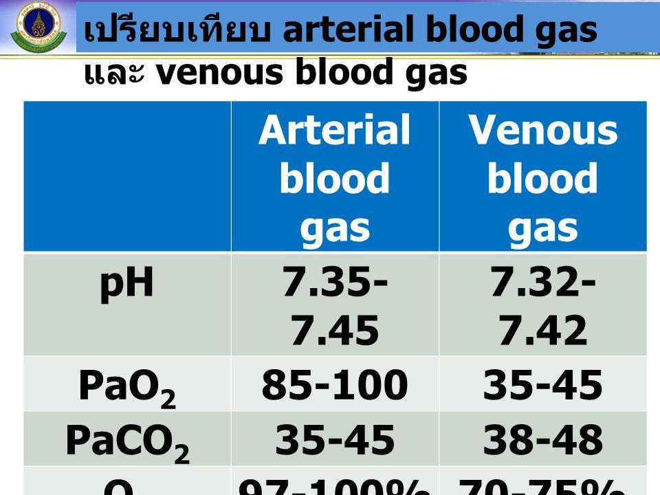 เปรียบเทียบ arterial blood gas และ venous blood gas Arterial blood gas Venous blood gas pH7.35- 7.45 7.32- 7.42 PaO 2 85-10035-45 PaCO 2 35-4538-48 O 2 saturatio n 97-100%70-75%