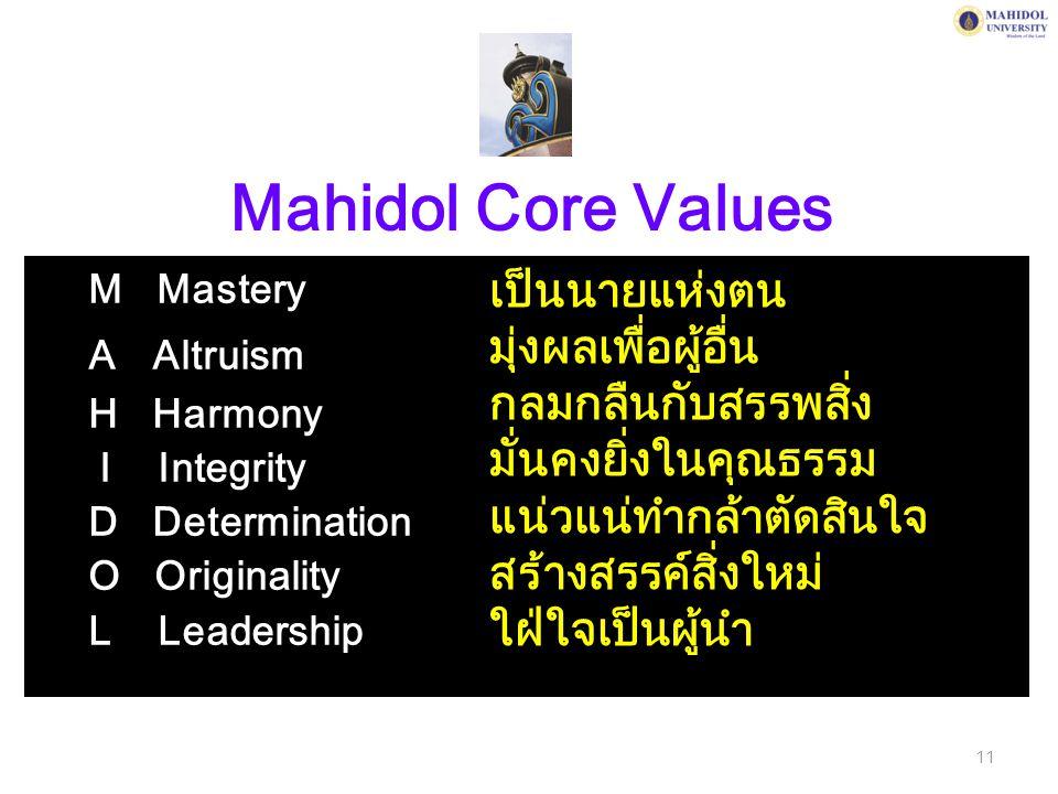 Mahidol Core Values M Mastery A Altruism H Harmony I Integrity D Determination O Originality L Leadership เป็นนายแห่งตน มุ่งผลเพื่อผู้อื่น กลมกลืนกับส
