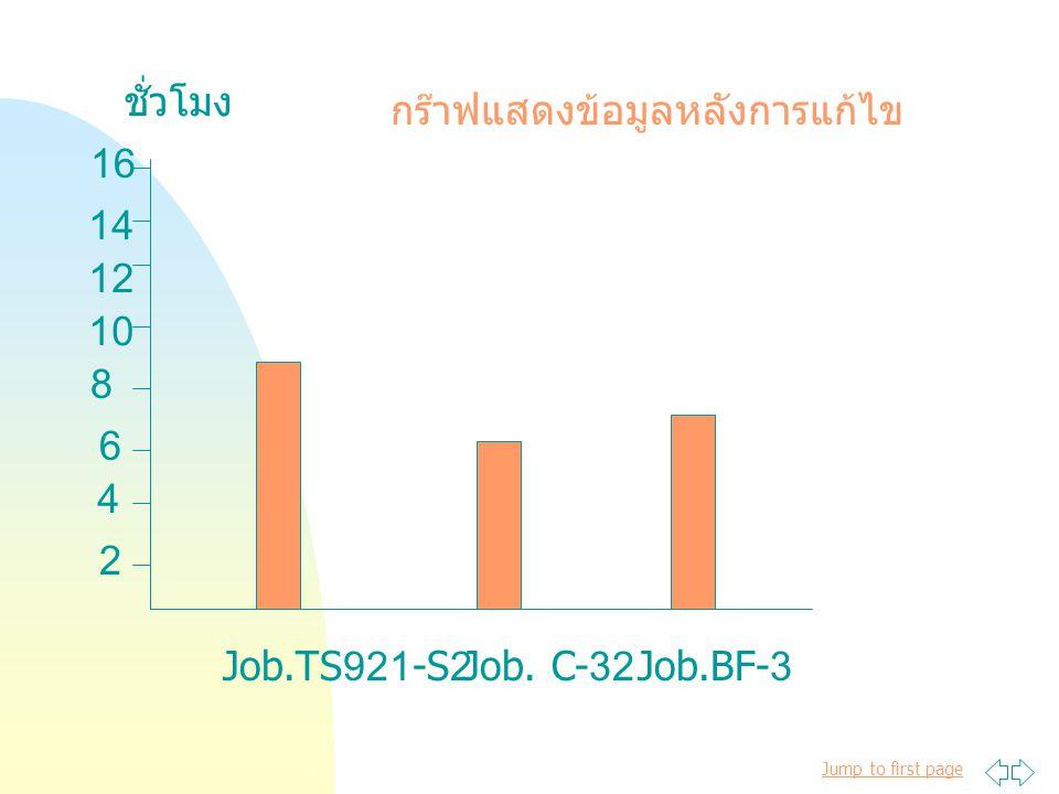 Jump to first page Job.TS921-S2 Job. C-32Job.BF-3 ชั่วโมง 2 4 8 6 10 12 14 16 กร๊าฟแสดงข้อมูลหลังการแก้ไข