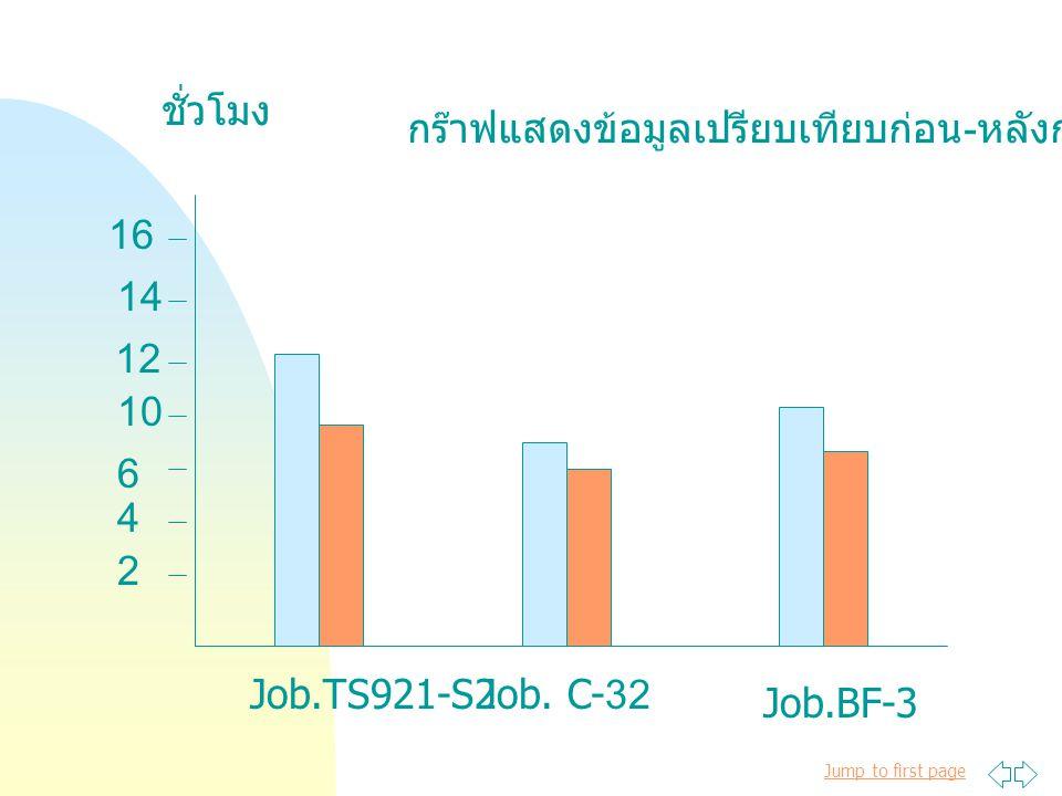 Jump to first page ชั่วโมง 2 4 10 6 12 14 16 Job.TS921-S2Job. C-32 Job.BF-3 กร๊าฟแสดงข้อมูลเปรียบเทียบก่อน - หลังการแก้ไข