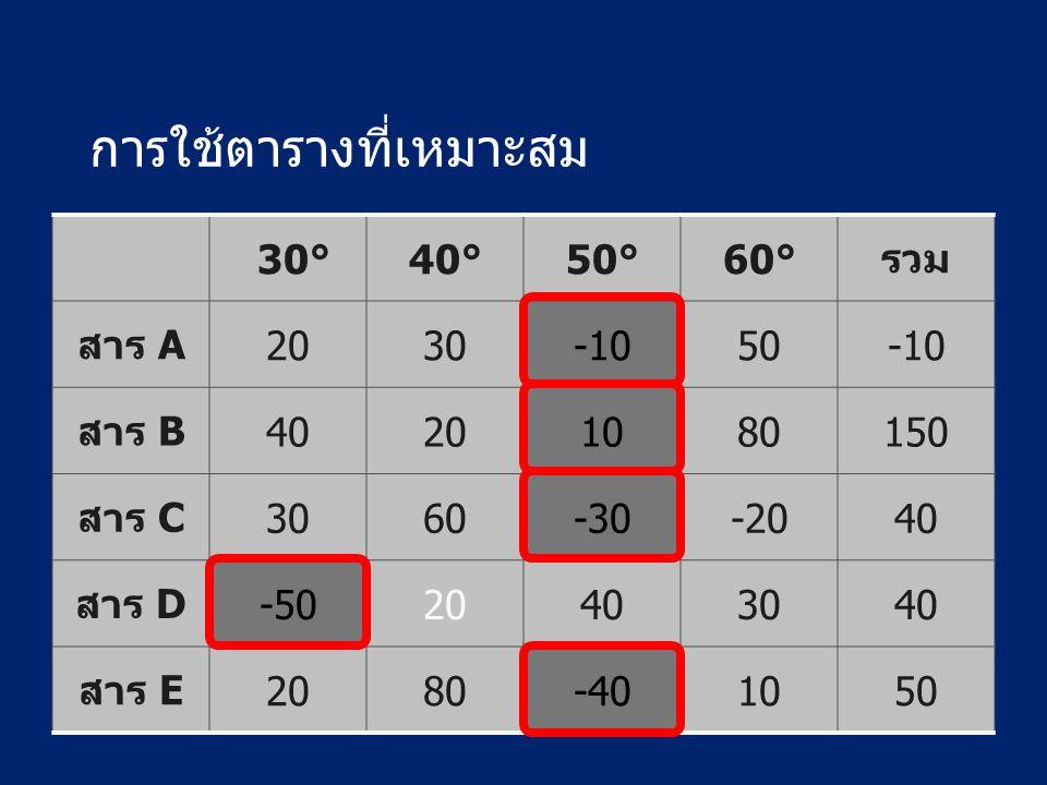 การใช้ตารางที่เหมาะสม 30°40°50°60°รวม สาร A2030-1050-10 สาร B40201080150 สาร C3060-30-2040 สาร D-5020403040 สาร E2080-401050