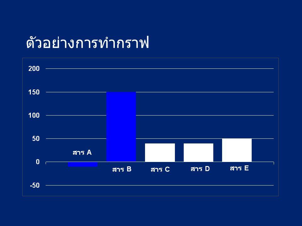 ตัวอย่างการทำกราฟ