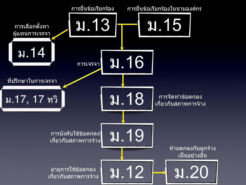 ม.13 ม.15 ม.16 การยื่นข้อเรียกร้อง การยื่นข้อเรียกร้องในนามองค์กร การเลือกตั้งหา ผู้แทนการเจรจา การเจรจา ม.18 ม.19 การจัดทำข้อตกลง เกี่ยวกับสภาพการจ้า