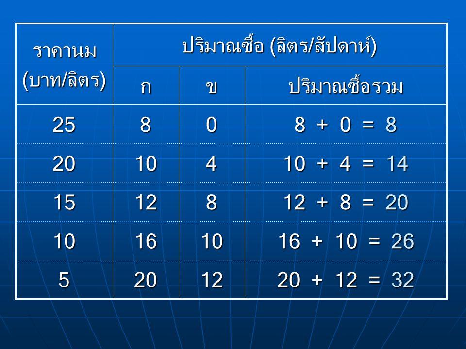 20 + 12 = 32 16 + 10 = 26 12 + 8 = 20 10 + 4 = 14 8 + 0 = 8 12 10 8 4 0 20 16 12 10 8 5 10 15 20 25 ปริมาณซื้อรวมขก ปริมาณซื้อ (ลิตร/สัปดาห์) ราคานม (