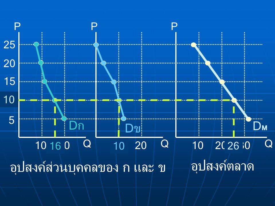 5 15 10 20 25 10 20 30 PPP QQQ DกDก DขDข DMDM 1610 26 อุปสงค์ตลาด อุปสงค์ส่วนบุคคลของ ก และ ข 10