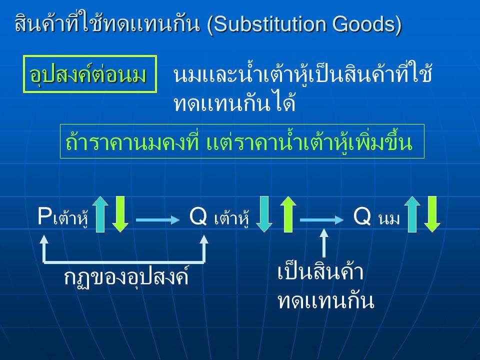 สินค้าที่ใช้ทดแทนกัน (Substitution Goods) อุปสงค์ต่อนม นมและน้ำเต้าหู้เป็นสินค้าที่ใช้ ทดแทนกันได้ ถ้าราคานมคงที่ แต่ราคาน้ำเต้าหู้เพิ่มขึ้น กฏของอุปส