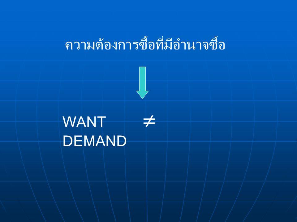 ชนิดของอุปสงค์ อุปสงค์ต่อราคา (Price Demand) อุปสงค์ต่อราคา (Price Demand) อุปสงค์ต่อรายได้ (Income Demand) อุปสงค์ต่อรายได้ (Income Demand) อุปสงค์ต่อราคาสินค้าอื่นที่เกี่ยวข้องกับสินค้าที่ กำลังพิจารณา หรือ อุปสงค์ไขว้ (Cross Demand) อุปสงค์ต่อราคาสินค้าอื่นที่เกี่ยวข้องกับสินค้าที่ กำลังพิจารณา หรือ อุปสงค์ไขว้ (Cross Demand)