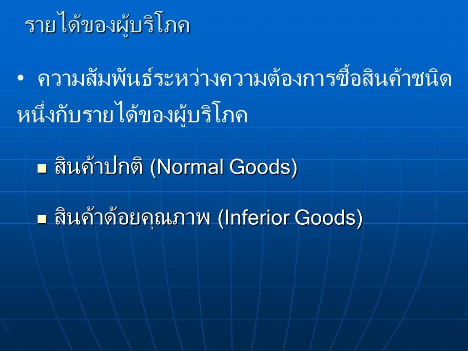 รายได้ของผู้บริโภค สินค้าปกติ (Normal Goods) สินค้าปกติ (Normal Goods) สินค้าด้อยคุณภาพ (Inferior Goods) สินค้าด้อยคุณภาพ (Inferior Goods) ความสัมพันธ