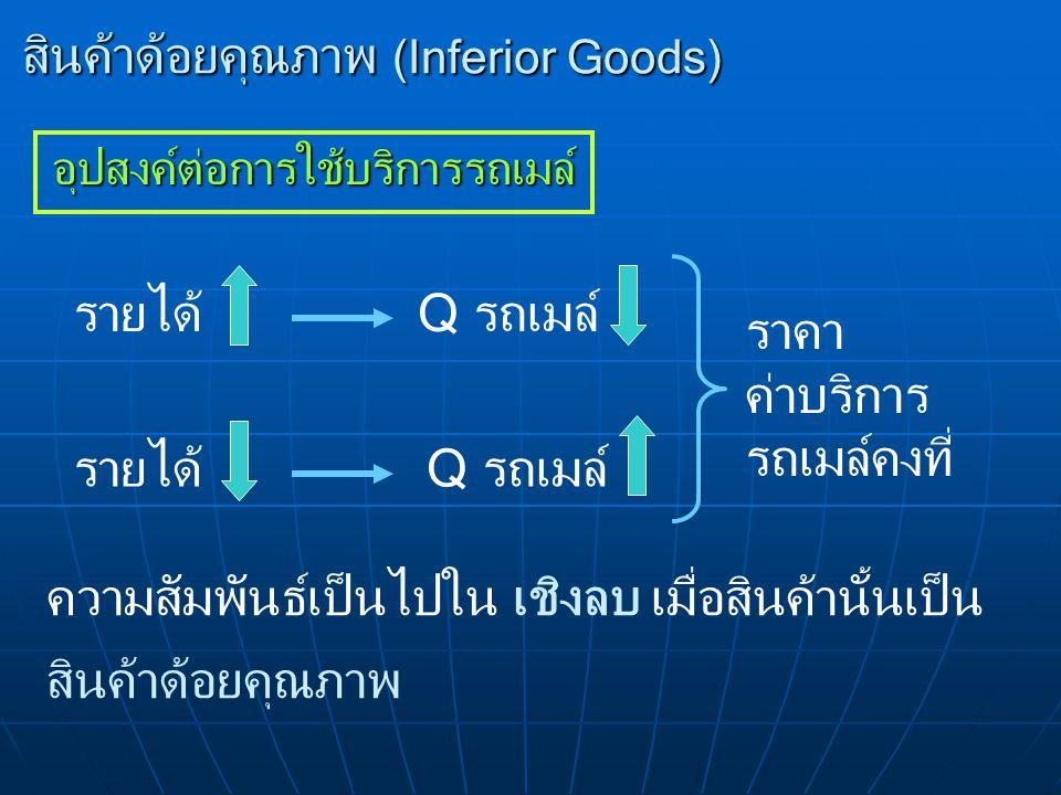 สินค้าด้อยคุณภาพ (Inferior Goods) อุปสงค์ต่อการใช้บริการรถเมล์ รายได้Q รถเมล์รายได้ ราคา ค่าบริการ รถเมล์คงที่ Q รถเมล์ ความสัมพันธ์เป็นไปใน เชิงลบ เม
