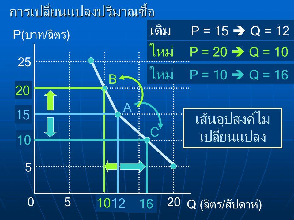 การเปลี่ยนแปลงปริมาณซื้อ เดิม P = 15  Q = 12 B C P(บาท/ลิตร) Q (ลิตร/สัปดาห์) 010 5 5 15 20 25 20 10 16 เส้นอุปสงค์ไม่ เปลี่ยนแปลง 12 A 15 ใหม่ P = 2