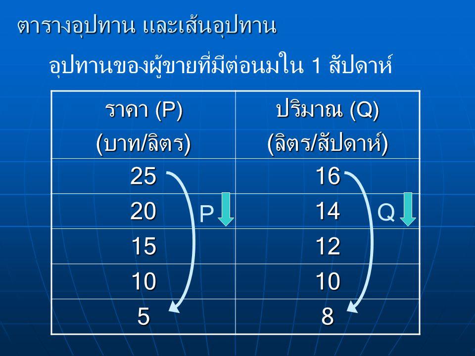 ตารางอุปทาน และเส้นอุปทาน อุปทานของผู้ขายที่มีต่อนมใน 1 สัปดาห์ ราคา (P) (บาท/ลิตร) ปริมาณ (Q) (ลิตร/สัปดาห์) 2516 2014 1512 1010 58 P Q