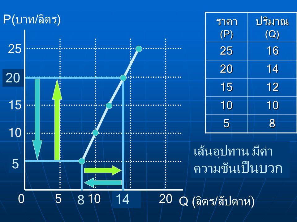 ราคา (P) ปริมาณ (Q) 2516 2014 1512 1010 58 P(บาท/ลิตร) Q (ลิตร/สัปดาห์) 010 5 5 15 20 25 เส้นอุปทาน มีค่า ความชัน เป็นบวก 8 14 20 5
