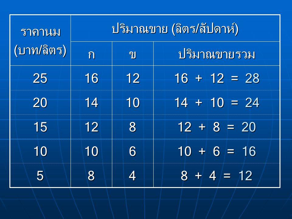 8 + 4 = 12 10 + 6 = 16 12 + 8 = 20 14 + 10 = 24 16 + 12 = 28 485 61010 81215 101420121625 ปริมาณขายรวมขก ปริมาณขาย (ลิตร/สัปดาห์) ราคานม (บาท/ลิตร)