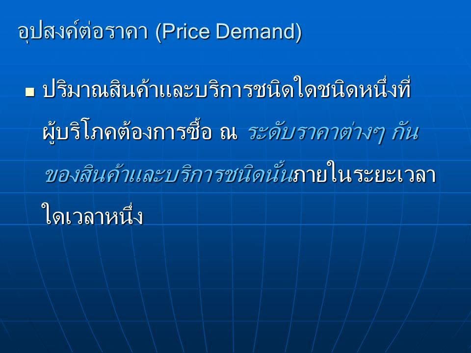 ราคาสินค้าอื่นที่เกี่ยวข้อง สินค้าที่ใช้ทดแทนกัน (Substitution Goods) สินค้าที่ใช้ทดแทนกัน (Substitution Goods) สินค้าที่ใช้ประกอบกัน (Complementary Goods) สินค้าที่ใช้ประกอบกัน (Complementary Goods) ความสัมพันธ์ระหว่างความต้องการซื้อสินค้าชนิด หนึ่งกับราคาสินค้าอีกชนิดหนึ่งที่เกี่ยวข้องกัน