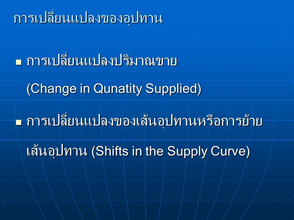 การเปลี่ยนแปลงของอุปทาน การเปลี่ยนแปลงปริมาณขาย (Change in Qunatity Supplied) การเปลี่ยนแปลงปริมาณขาย (Change in Qunatity Supplied) การเปลี่ยนแปลงของเ
