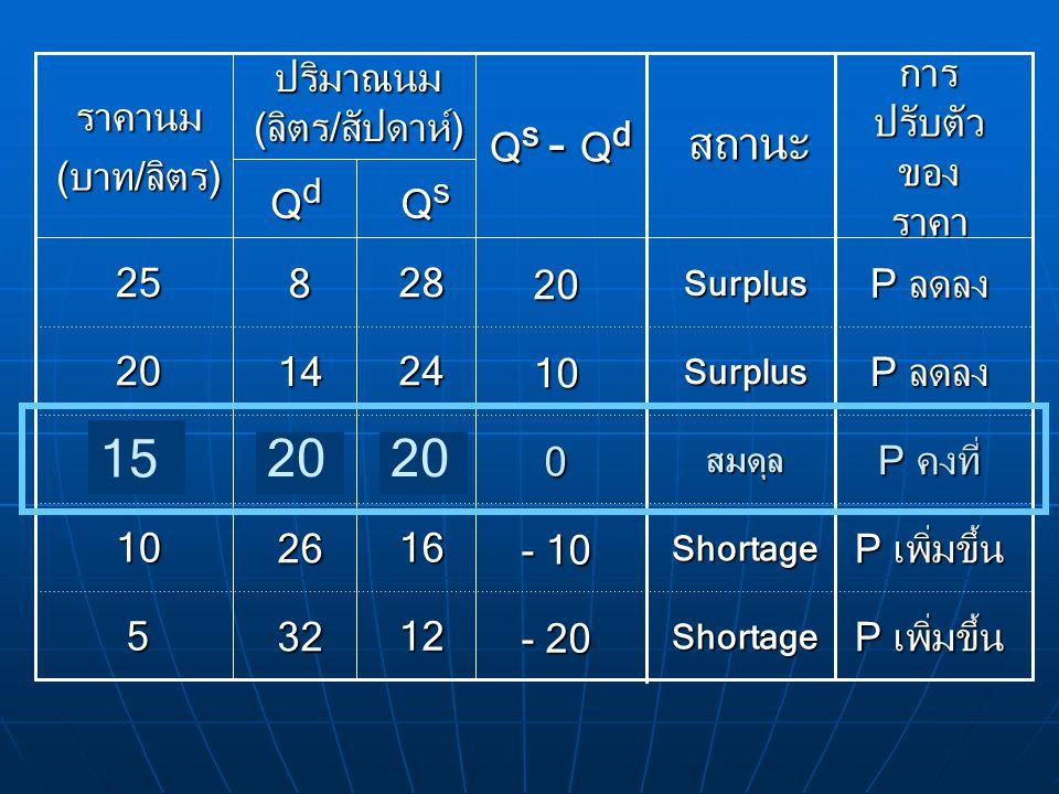 Q s - Q d - 20 - 10 0 10 20 สถานะ QsQsQsQs 12 16 20 24 28 32 26 20 14 8 5 10 15 20 25 QdQdQdQd ปริมาณนม (ลิตร/สัปดาห์) ราคานม (บาท/ลิตร) Shortage Shor