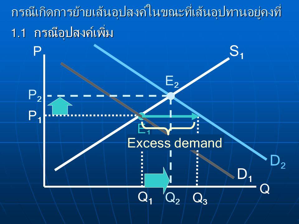กรณีเกิดการย้ายเส้นอุปสงค์ในขณะที่เส้นอุปทานอยู่คงที่ 1.1 กรณีอุปสงค์เพิ่ม P Q D1D1 S1S1 E1E1 P1P1 Q1Q1 D2D2 E2E2 P2P2 Q3Q3 Q2Q2 Excess demand