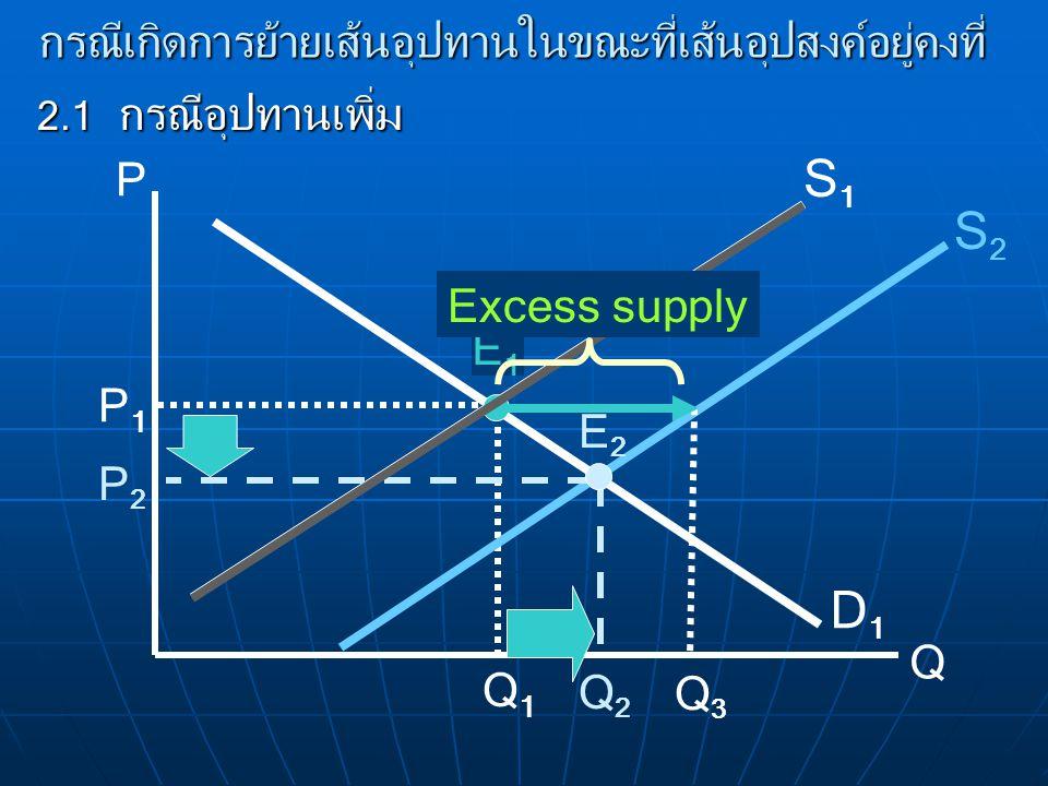 กรณีเกิดการย้ายเส้นอุปทานในขณะที่เส้นอุปสงค์อยู่คงที่ 2.1 กรณีอุปทานเพิ่ม P Q D1D1 S1S1 E1E1 P1P1 Q1Q1 S2S2 P2P2 Q2Q2 Q3Q3 Excess supply E2E2