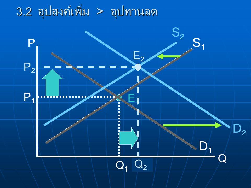 P Q D1D1 S1S1 E1E1 P1P1 Q1Q1 3.2 อุปสงค์เพิ่ม > อุปทานลด D2D2 P2P2 Q2Q2 S2S2 E2E2