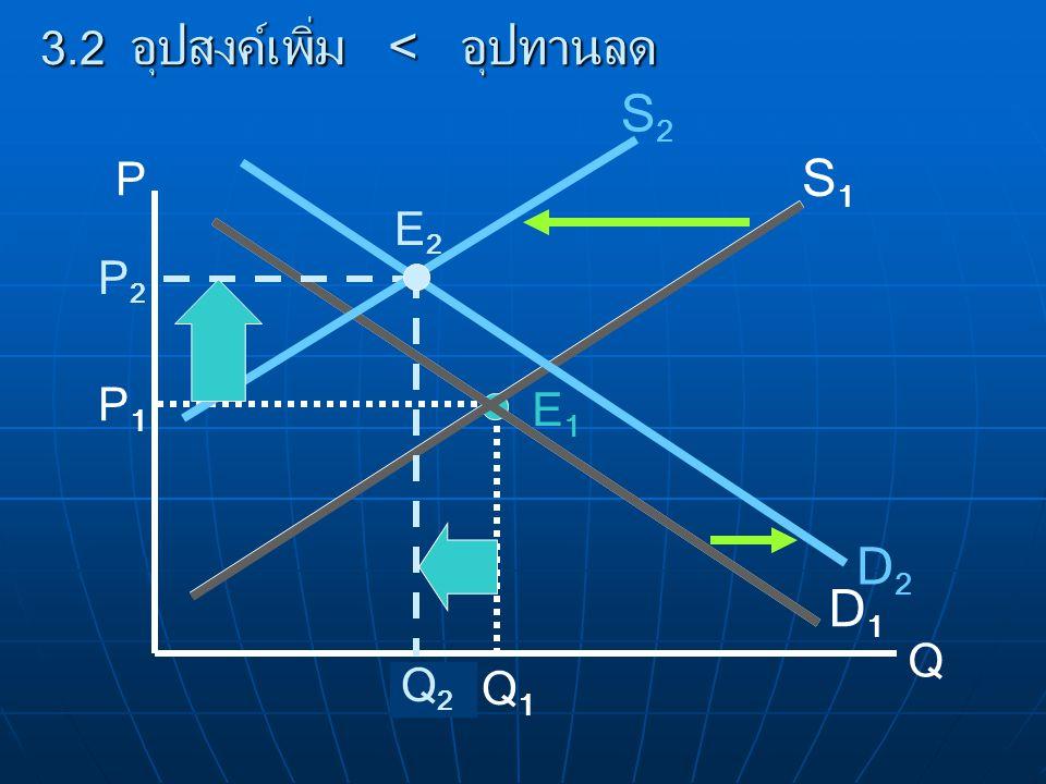 P Q D1D1 S1S1 E1E1 P1P1 Q1Q1 3.2 อุปสงค์เพิ่ม < อุปทานลด D2D2 P2P2 Q2Q2 S2S2 E2E2