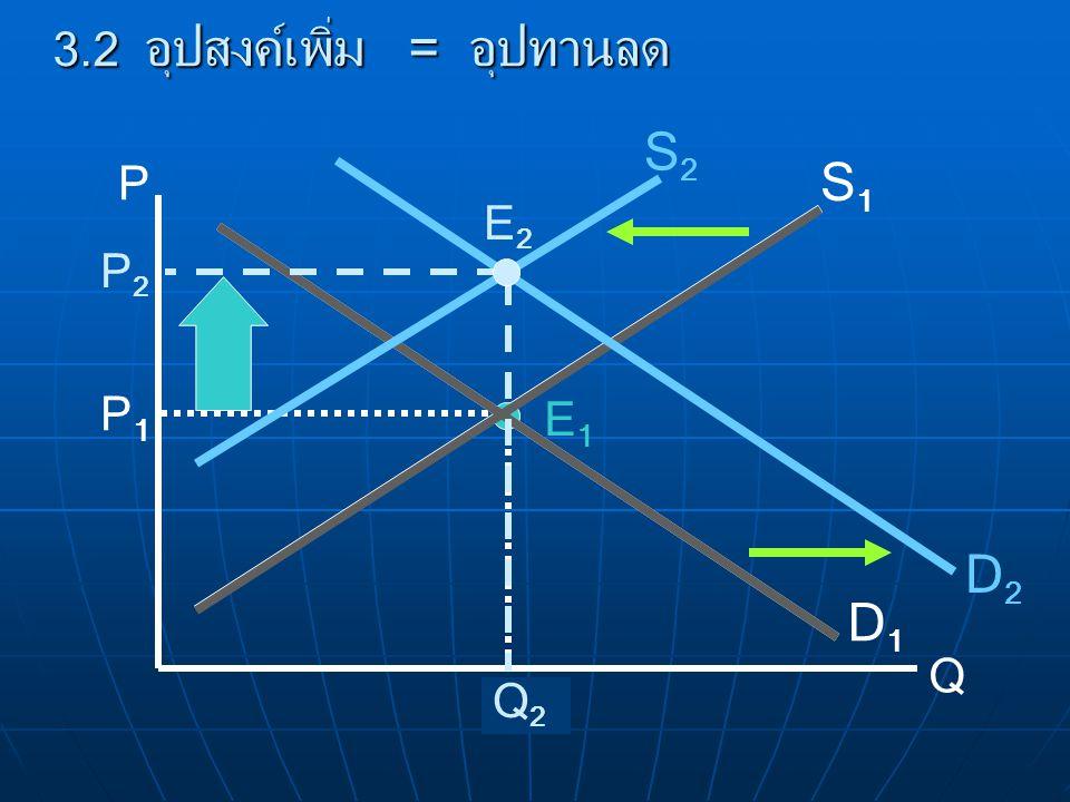 P Q D1D1 S1S1 E1E1 P1P1 Q1Q1 3.2 อุปสงค์เพิ่ม = อุปทานลด D2D2 P2P2 Q2Q2 S2S2 E2E2