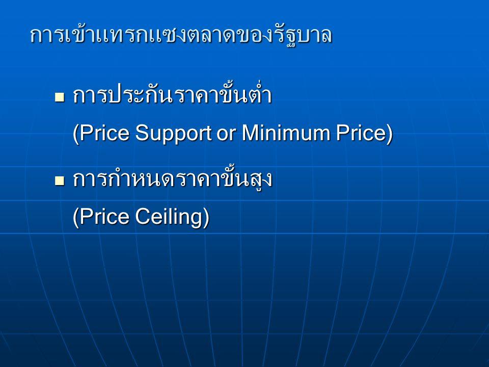การเข้าแทรกแซงตลาดของรัฐบาล การประกันราคาขั้นต่ำ (Price Support or Minimum Price) การประกันราคาขั้นต่ำ (Price Support or Minimum Price) การกำหนดราคาขั