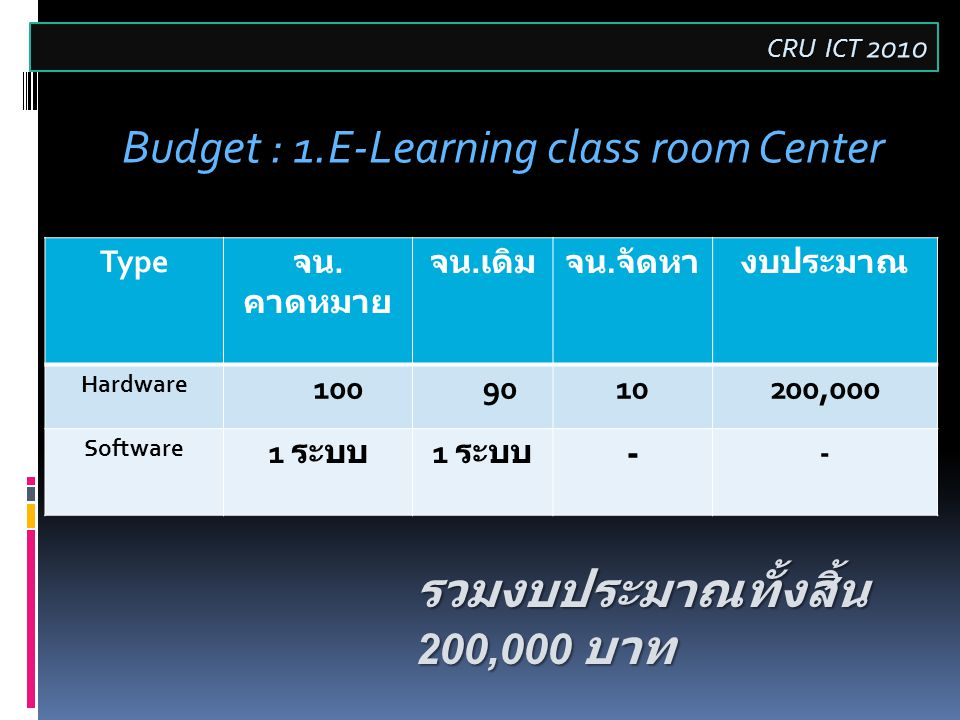 Budget : 1.E-Learning class room Center Type จน. คาดหมาย จน.
