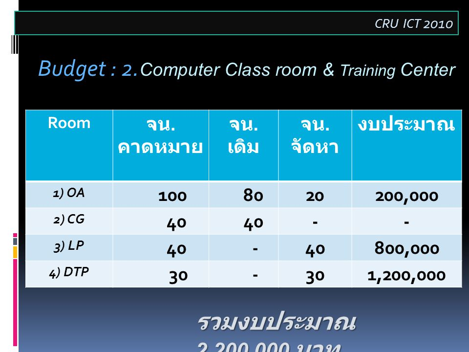 CRU ICT 2010 Budget : 2. Budget : 2. Computer Class room & Training Center Room จน.