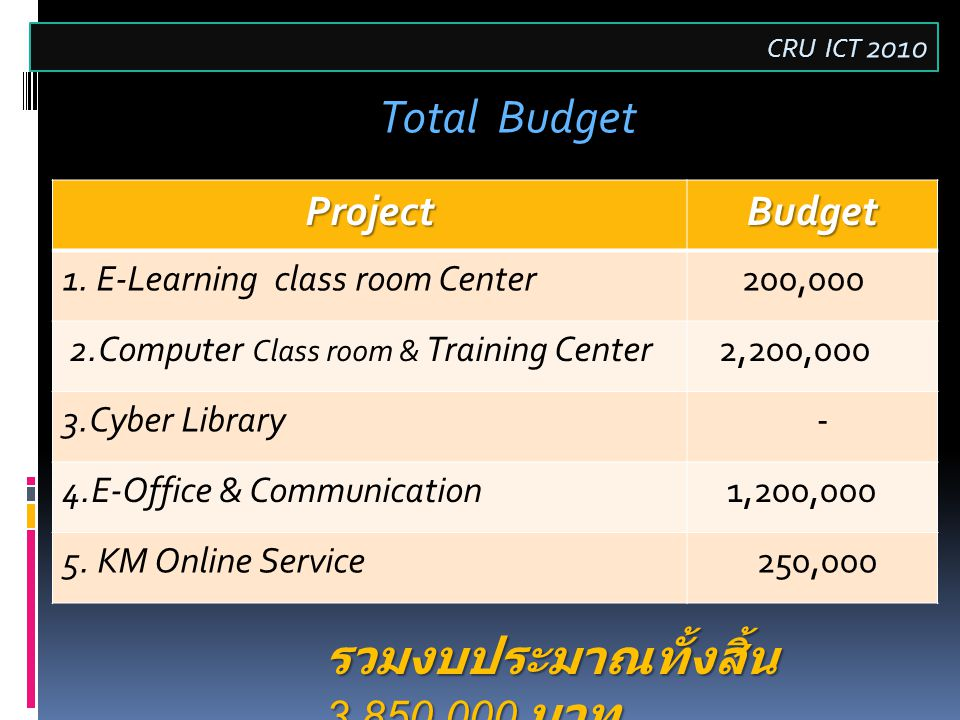 Total Budget CRU ICT 2010 รวมงบประมาณทั้งสิ้น 3,850,000 บาท ProjectBudget 1. E-Learning class room Center 200,000 2.Computer Class room & Training Cen