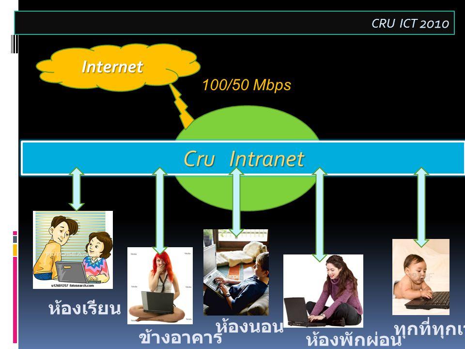 Decentralize Cru Intranet Internet 100/50 Mbps ห้องเรียน ห้องพักผ่อน ข้างอาคาร ทุกที่ทุกเวลา ห้องนอน CRU ICT 2010