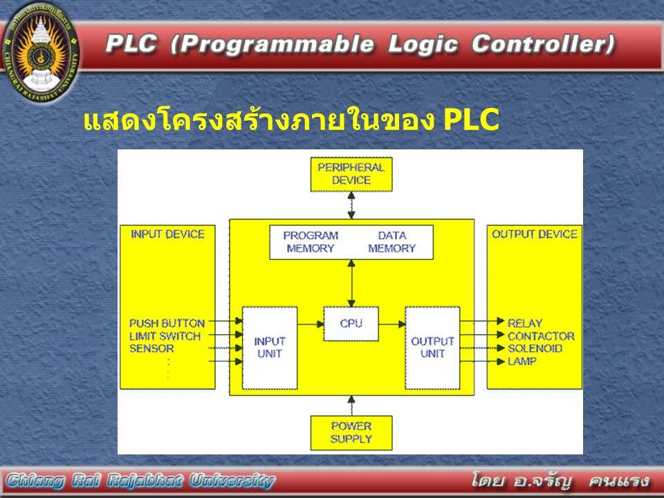 แสดงโครงสร้างภายในของ PLC