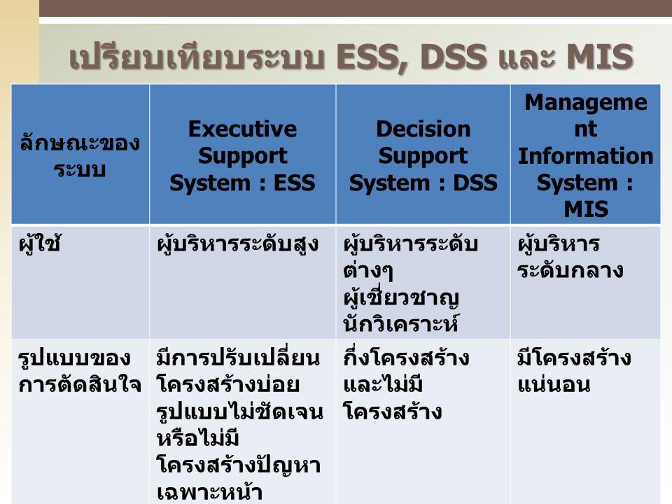 เปรียบเทียบระบบ ESS, DSS และ MIS ลักษณะของ ระบบ Executive Support System : ESS Decision Support System : DSS Manageme nt Information System : MIS ผู้ใ