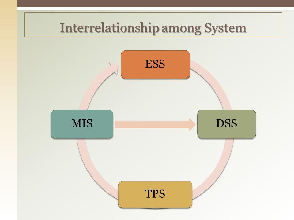 Interrelationship among System ESS DSS TPS MIS