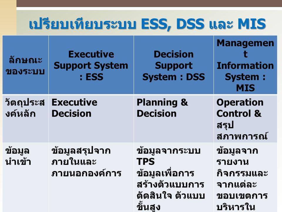 เปรียบเทียบระบบ ESS, DSS และ MIS ลักษณะ ของระบบ Executive Support System : ESS Decision Support System : DSS Managemen t Information System : MIS วัตถ