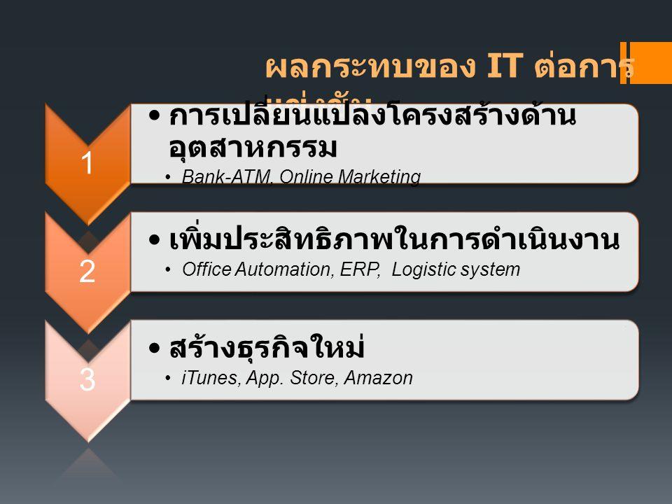 ผลกระทบของ IT ต่อการ แข่งขัน 1 การเปลี่ยนแปลงโครงสร้างด้าน อุตสาหกรรม Bank-ATM, Online Marketing 2 เพิ่มประสิทธิภาพในการดำเนินงาน Office Automation, ERP, Logistic system 3 สร้างธุรกิจใหม่ iTunes, App.