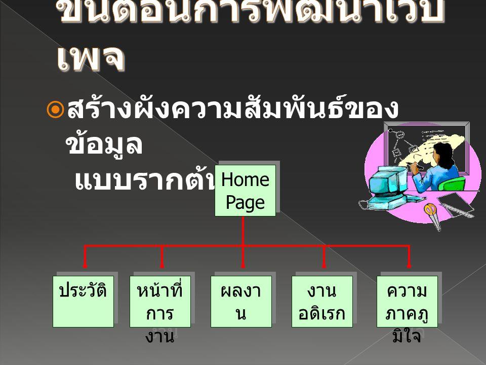  กำหนดชื่อไฟล์ของเอกสาร เว็บ › ชื่อไฟล์และนามสกุลของไฟล์เอกสารเว็บ จะถูกควบคุมจาก Web Administrator › นามสกุลของไฟล์เอกสาร HTML มี 2 แบบ คือ.htm,.html › ชื่อและนามสกุลที่ใช้ เป็นภาษาอังกฤษ ตัวพิมพ์เล็ก ไม่มีช่องว่าง › ไม่ควรใช้สัญลักษณ์พิเศษใด ๆ ยกเว้น เครื่องหมาย ขีด – เครื่องหมาย อันเดอร์ สกอร์ _ › ไฟล์แรก ( ไฟล์ที่เป็น Home page) มักจะ ใช้ชื่อ index.htm หรือ index.html