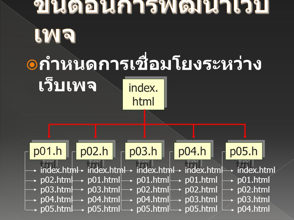  กำหนดการเชื่อมโยงระหว่าง เว็บเพจ index. html p01.h tml p02.h tml p03.h tml p04.h tml p05.h tml index.html p01.html p03.html p04.html p05.html index.