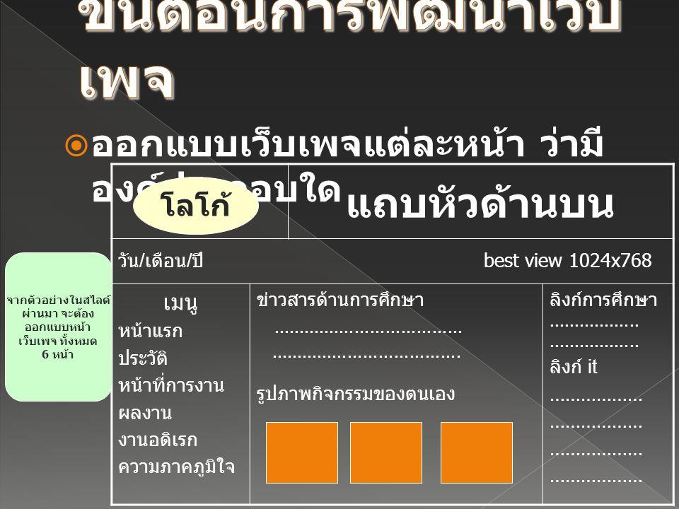  ออกแบบเว็บเพจแต่ละหน้า ว่ามี องค์ประกอบใด แถบหัวด้านบน วัน / เดือน / ปี best view 1024x768 เมนู หน้าแรก ประวัติ หน้าที่การงาน ผลงาน งานอดิเรก ความภา