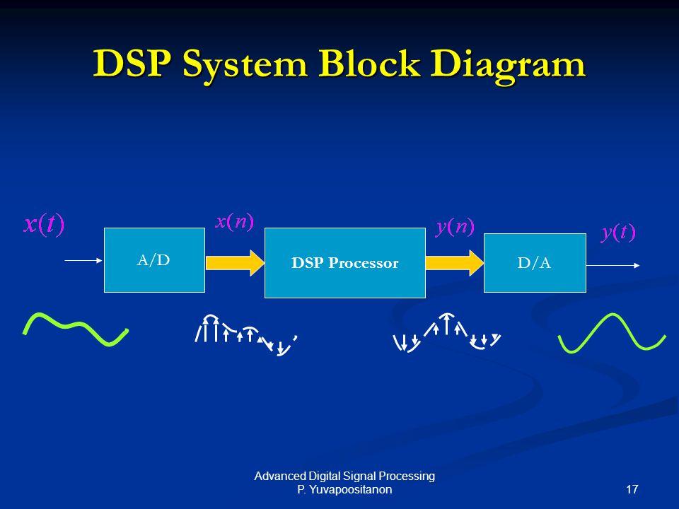 17 Advanced Digital Signal Processing P. Yuvapoositanon DSP System Block Diagram DSP Processor D/A A/D