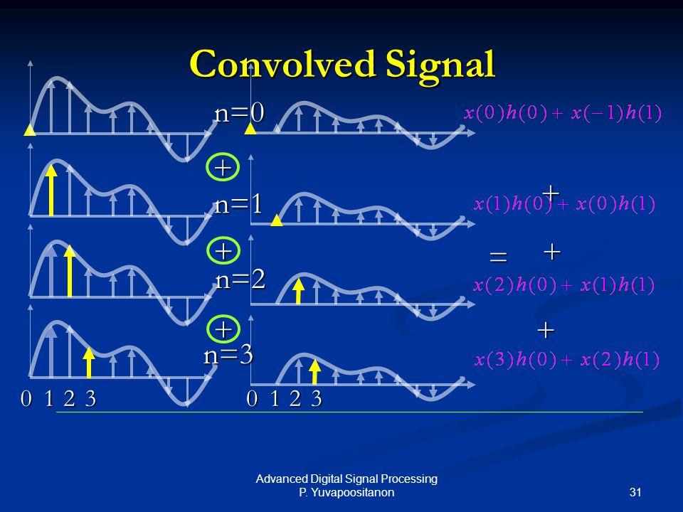 31 Advanced Digital Signal Processing P. Yuvapoositanon Convolved Signal + + = + n=0 n=1 n=2 n=3 + + + 12031203